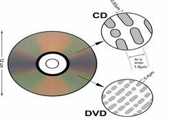 Bir DVD'ye binlerce film kopyala!