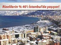 RİZELİLER'İN YÜZDE 40.4'Ü İSTANBUL'DA YAŞIYOR